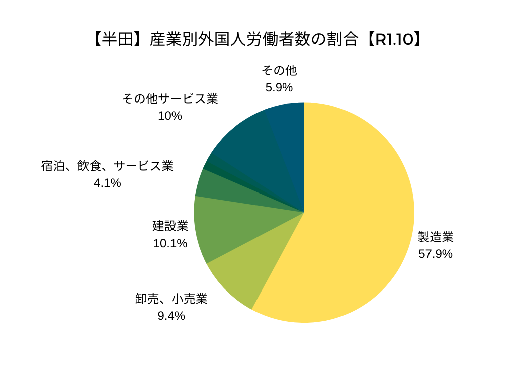 【半田】産業別外国人労働者数の割合【R1.10】