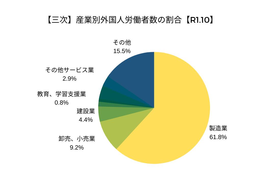 【三次】産業別外国人労働者数の割合【令和元年10月】