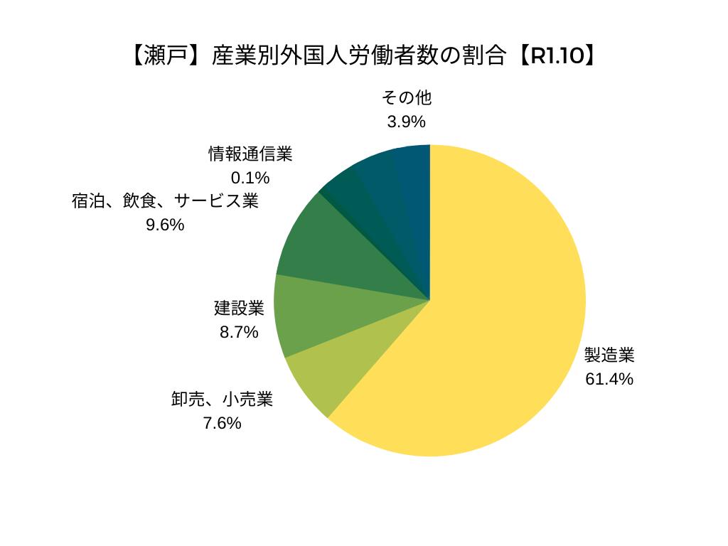 【瀬戸】産業別外国人労働者数の割合【R1.10】