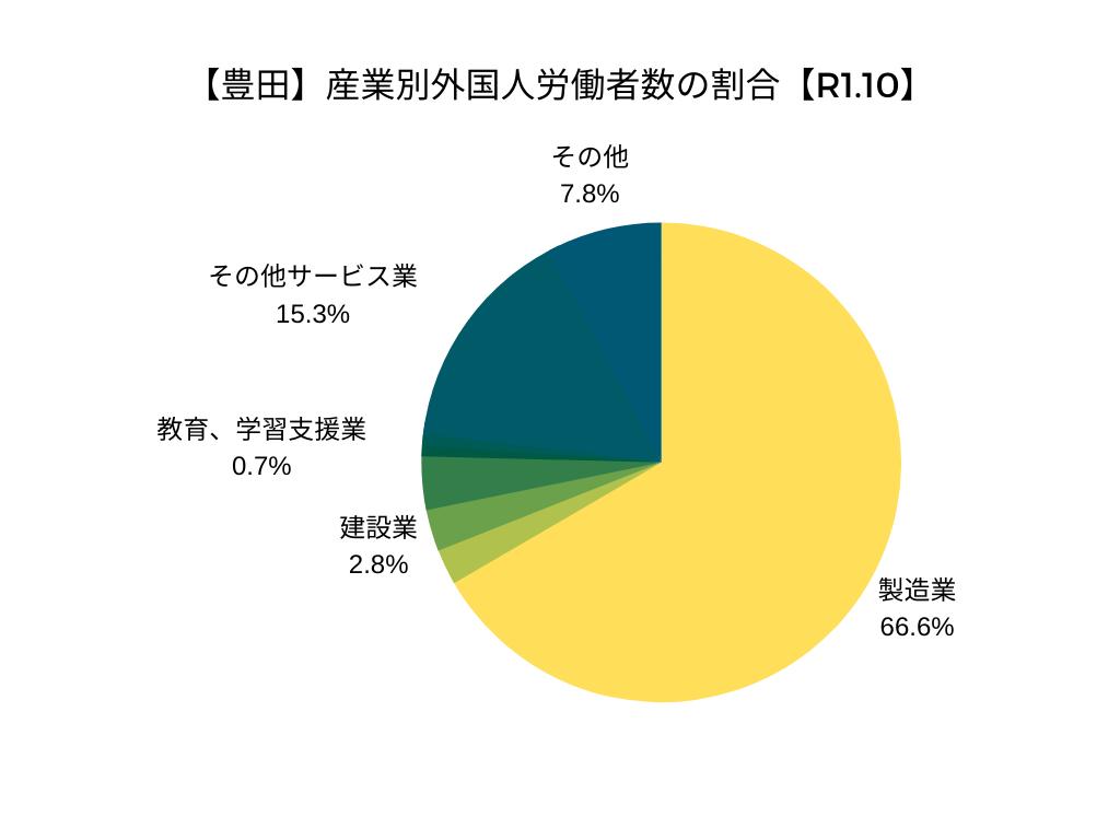 【豊田】産業別外国人労働者数の割合【R1.10】