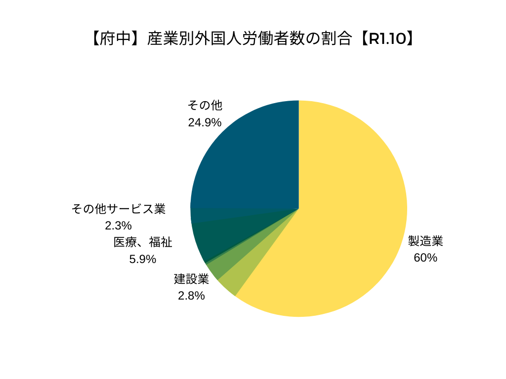 【府中】産業別外国人労働者数の割合【令和元年10月】