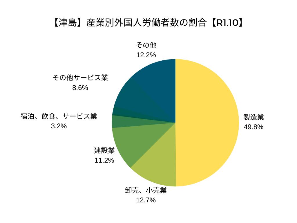 【津島】産業別外国人労働者数の割合【R1.10】