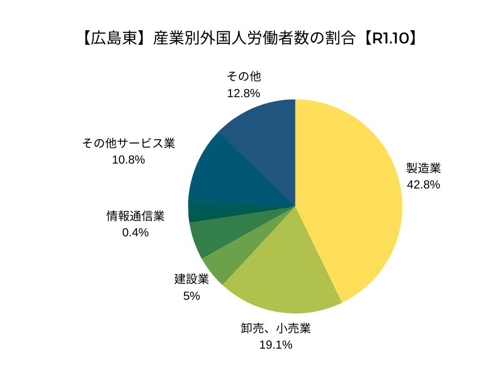 【広島東】産業別外国人労働者数の割合【令和元年10月】