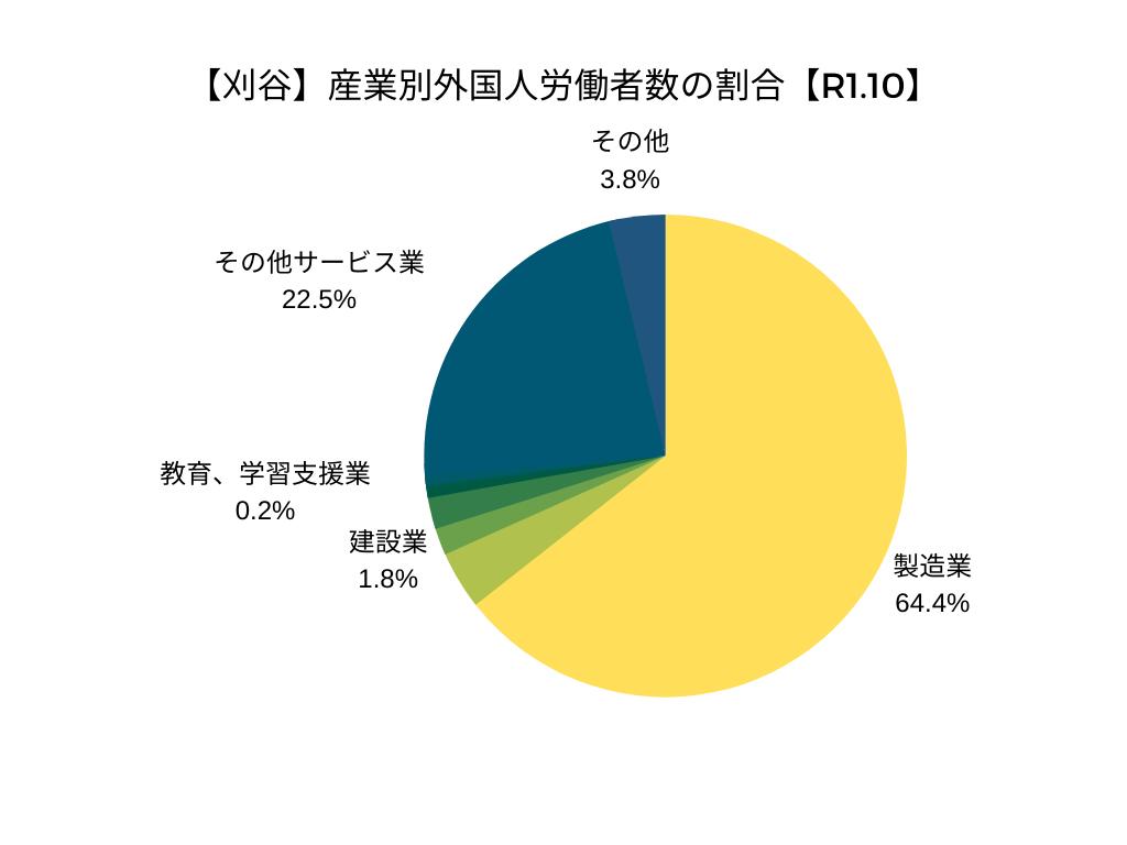 【刈谷】産業別外国人労働者数の割合【R1.10】
