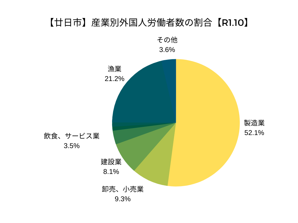 【廿日市】産業別外国人労働者数の割合【令和元年10月】