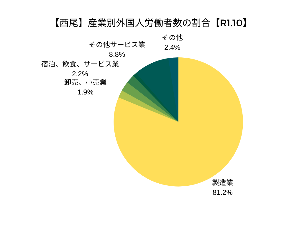 【西尾】産業別外国人労働者数の割合【R1.10】