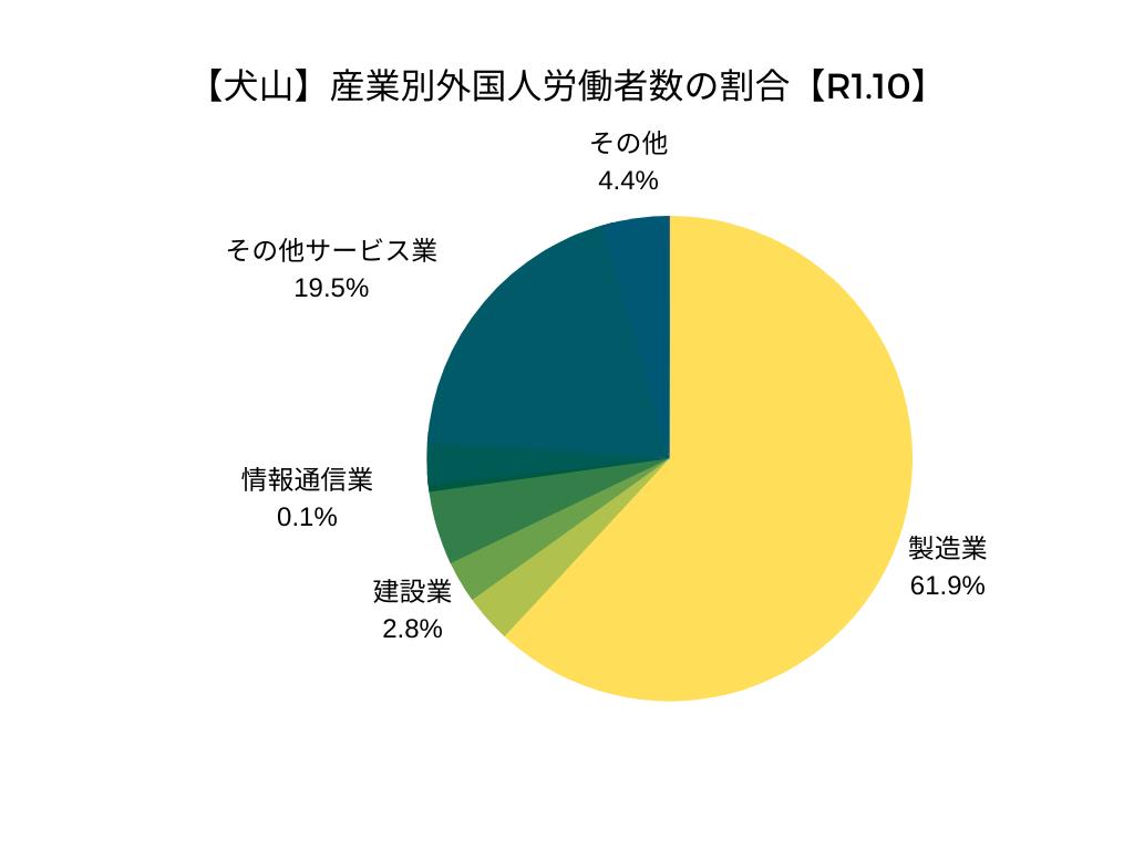 【犬山】産業別外国人労働者数の割合【R1.10】