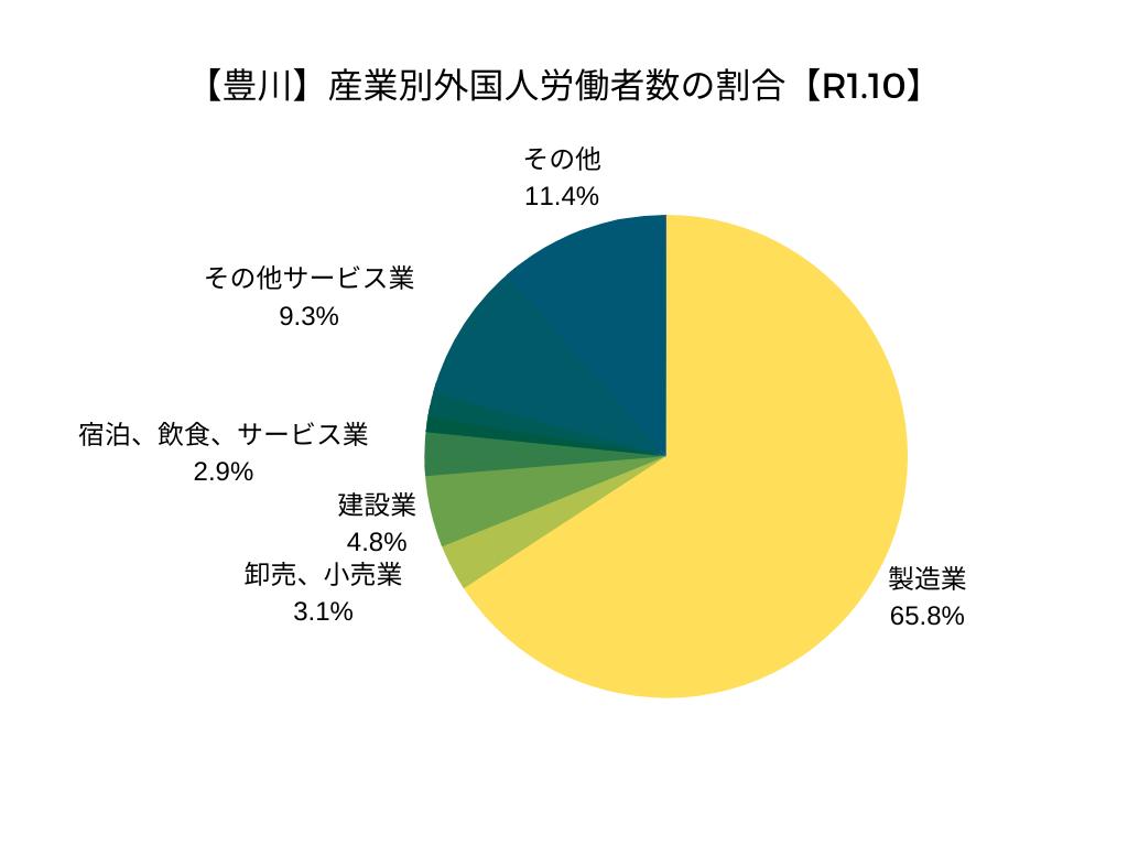 【豊川】産業別外国人労働者数の割合【R1.10】