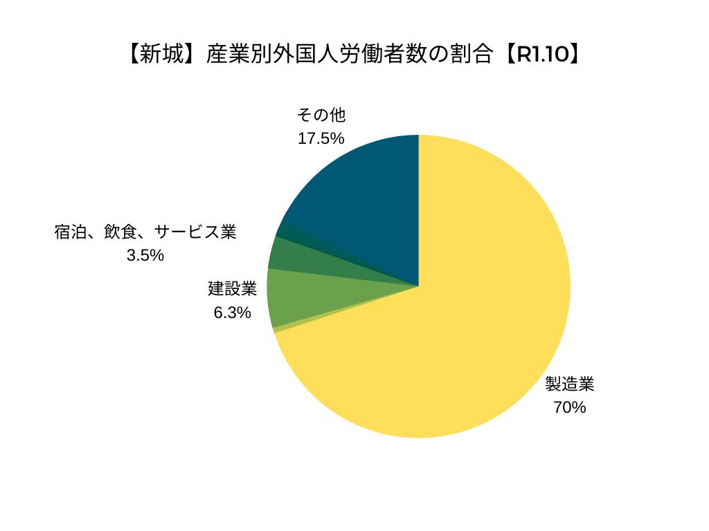 【新城】産業別外国人労働者数の割合【R1.10】