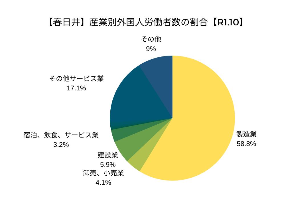 【春日井】産業別外国人労働者数の割合【R1.10】