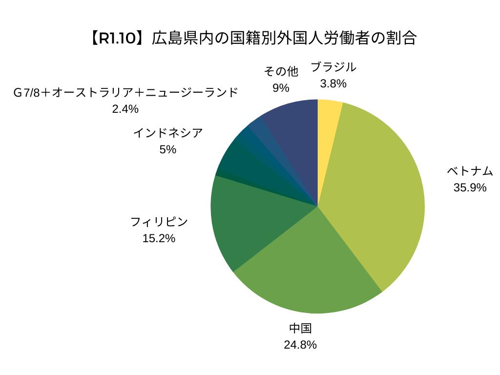 【令和元年10月】広島県内の国籍別外国人労働者の割合