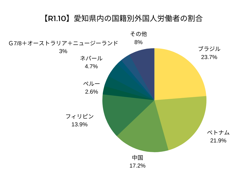 【R1.10】愛知県内の国籍別外国人労働者の割合