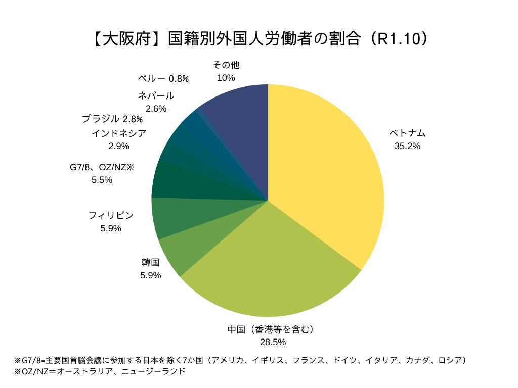 大阪府 国籍別外国人労働者の割合