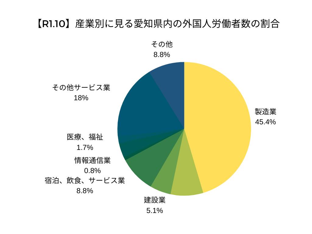 【R1.10】産業別に見る愛知県内の外国人労働者数の割合
