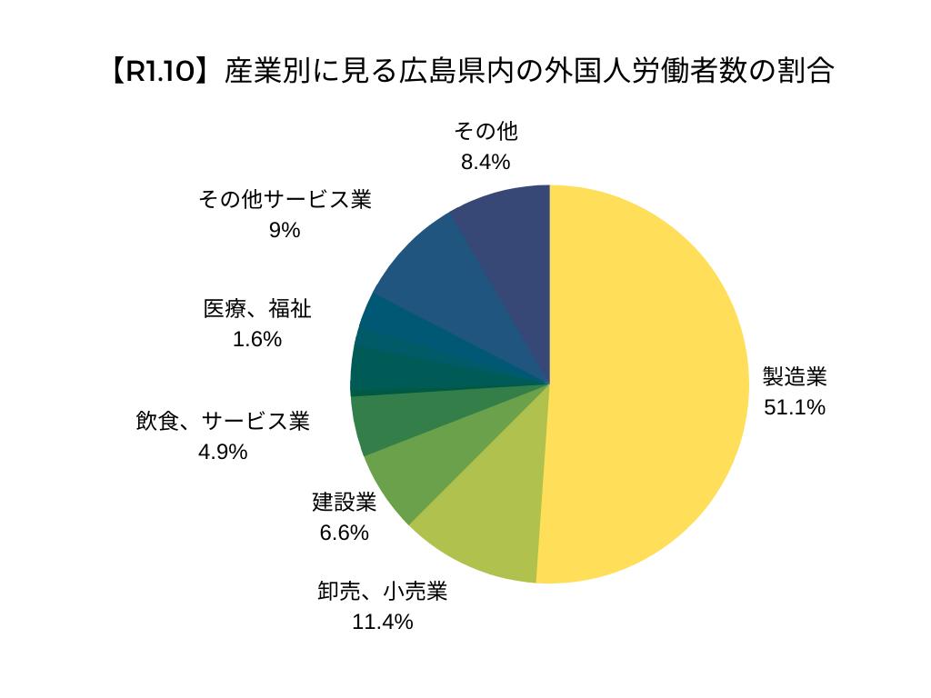 【令和元年10月】産業別に見る広島県内の外国人労働者の割合