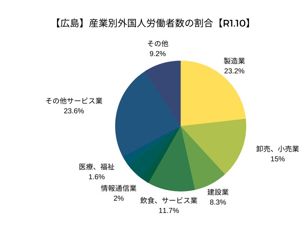 【広島】産業別外国人労働者数の割合【令和元年10月】