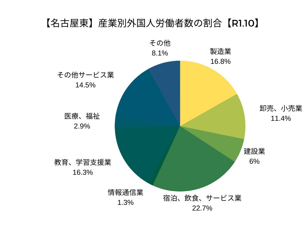 【名古屋東】産業別外国人労働者数の割合【R1.10】