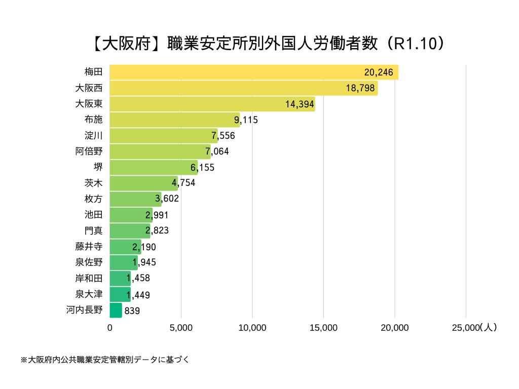 大阪府 職業安定所別外国人労働者の割合