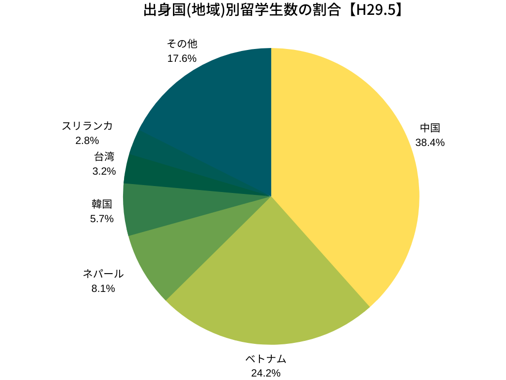 外国人留学生の出身国別割合