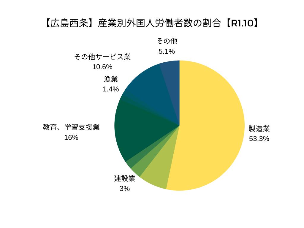 【広島西条】産業別外国人労働者数の割合【令和元年10月】