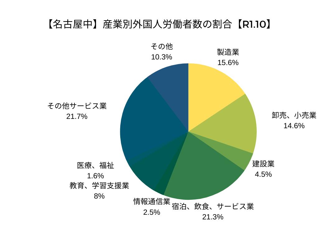 【名古屋中】産業別外国人労働者数の割合【R1.10】