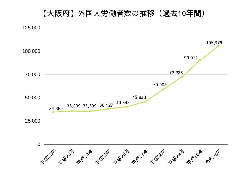 大阪府 外国人労働者の推移