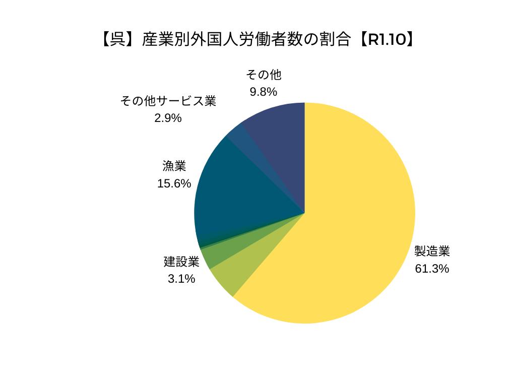 【呉】産業別外国人労働者数の割合【令和元年10月】