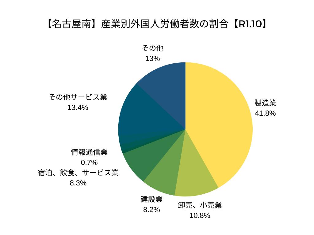 【名古屋南】産業別外国人労働者数の割合【R1.10】