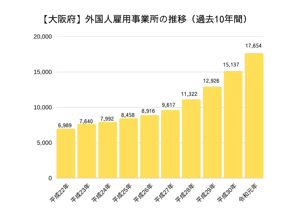 大阪府 外国人労働者雇用事業所の推移