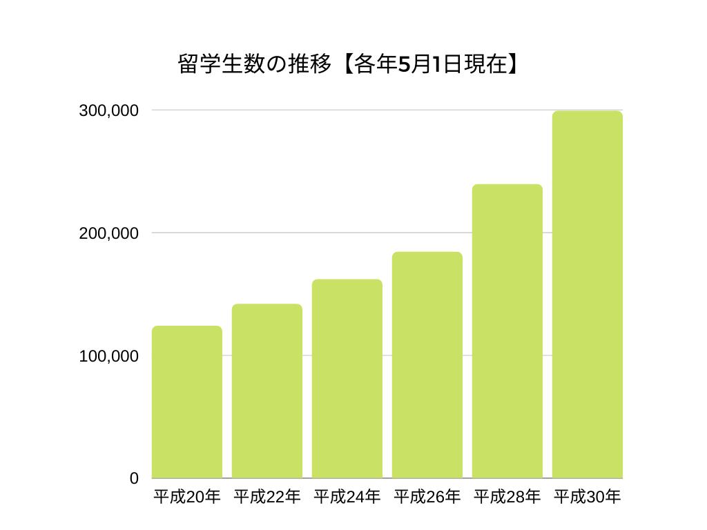 外国人留学生の推移(隔年5月1日現在)