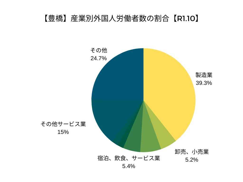 【豊橋】産業別外国人労働者数の割合【R1.10】