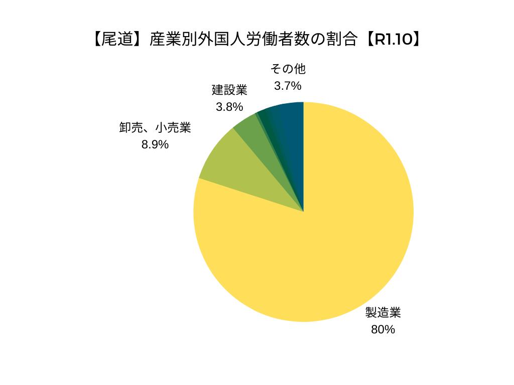 【尾道】産業別外国人労働者数の割合【令和元年10月】