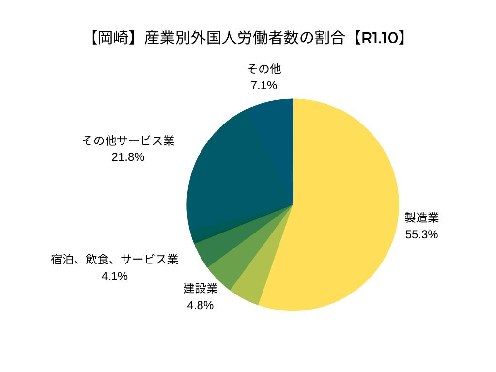 【岡崎】産業別外国人労働者数の割合【R1.10】