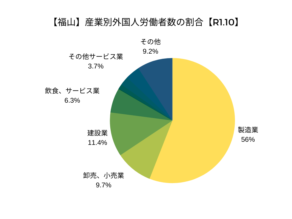 【福山】産業別外国人労働者数の割合【令和元年10月】