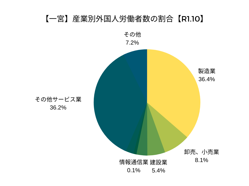 【一宮】産業別外国人労働者数の割合【R1.10】