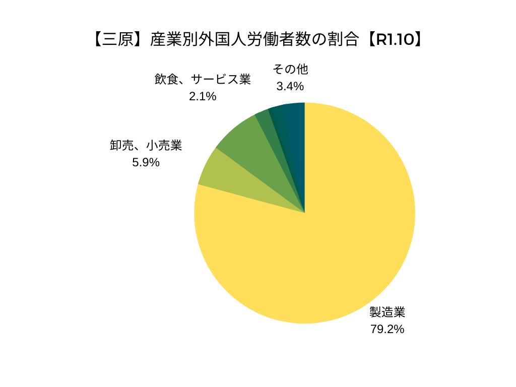 【三原】産業別外国人労働者数の割合【令和元年10月】