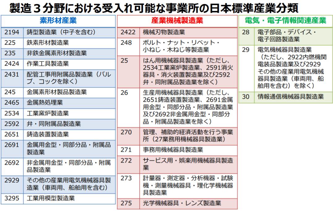 製造3分野における受入れ可能な事業所の日本標準産業分類